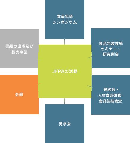 JFPAの活動