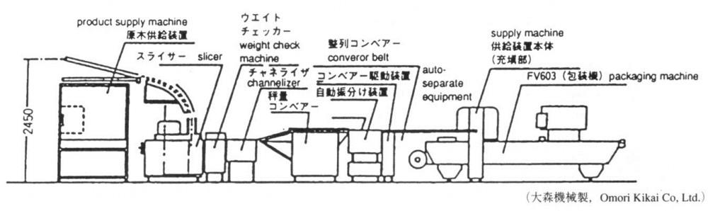包装アーカイブス_25章_図表003_図2  オフラインによる無菌化包装システム 1)
