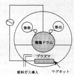 アーカイブ4章図1