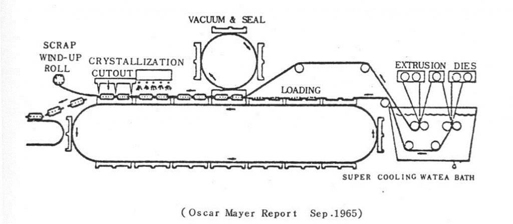 包装アーカイブス_25章_図表002_図1  米国オスカー・マイヤー方式によるインライン無菌化包装システム2)